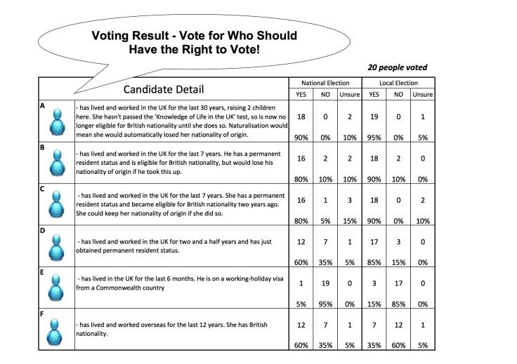 Voting result