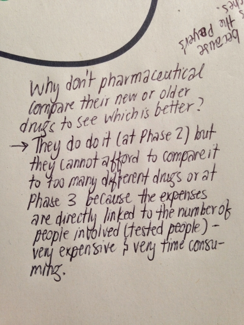 Why don't pharmaceutical companies compare their drugs to other drugs?